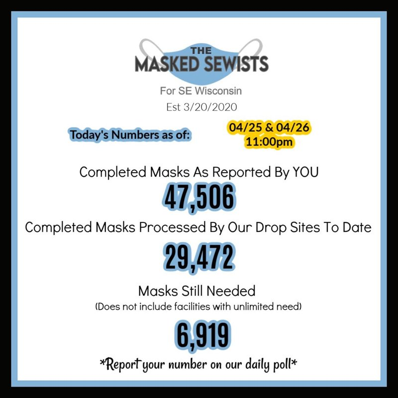 End of day totals for April 26: 47506 masks completed; 29472 masks processed by our drop sites; 6919 masks still needed.