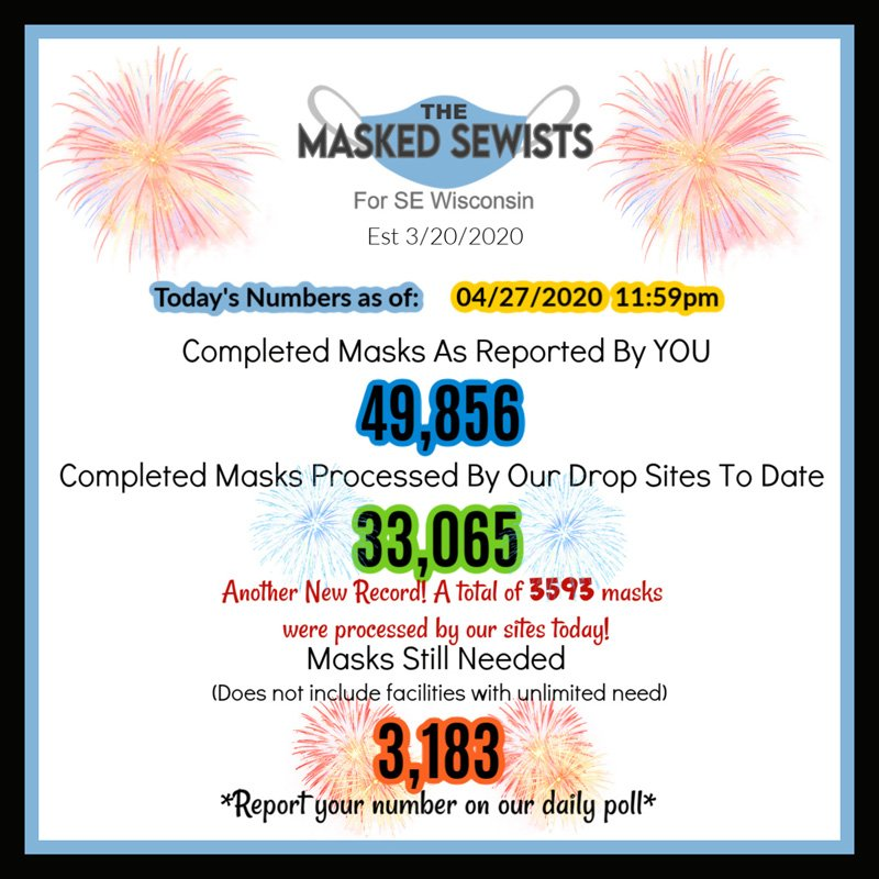 End of Day totals for April 27: 49856 masks completed; 33065 masks processed by our drop sites; 3183 masks still needed.