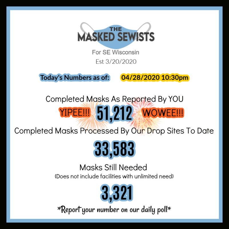 End of Day Totals for April 28: 51,212 masks completed; 33,583 masks processed by our drop sites; 3,321 masks still needed.