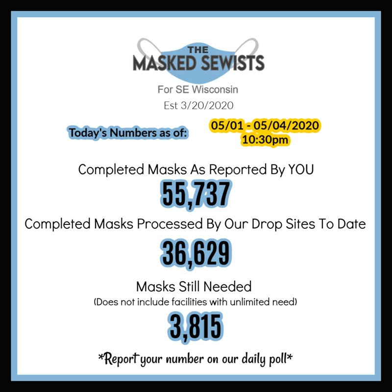 End of day totals for May 4: 55737 competed masks; 36629 masks processed by our drop sites; 3815 masks still needed