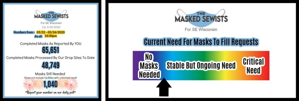 The Masked Sewists - End of Day Totals for May 26, 2020